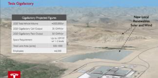 Tesla Gigafactory locations